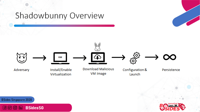 Shadowbunny Overview