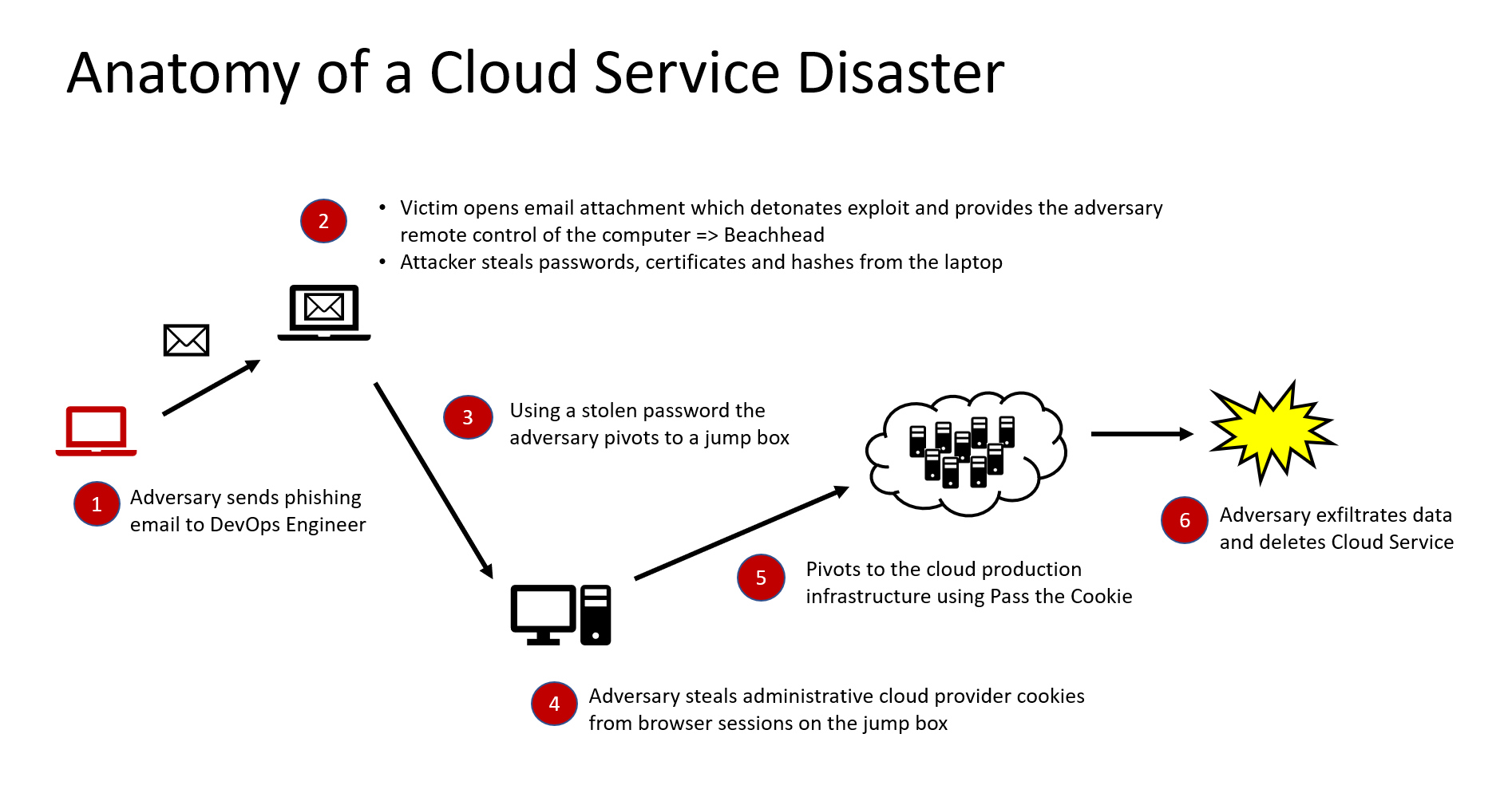 Anatomy of Cloud Service Disaster