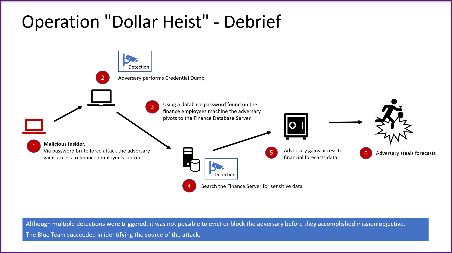 Operation Dollar Heist - Debrief